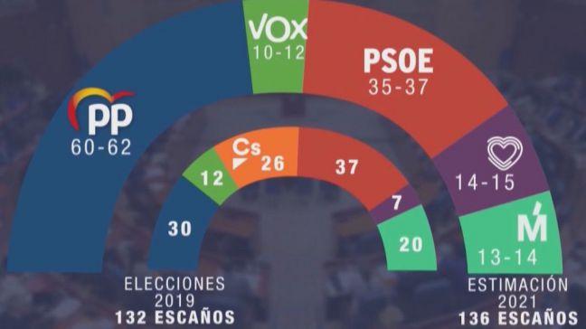 Ayuso volverá a gobernar la Comunidad de Madrid según GAD3